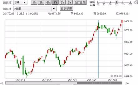 (圖四:即將攻上萬點的台股加權股價指數,鉅亨網首頁)