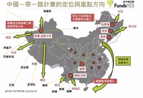 (圖六:中國一帶一路的經濟擴張路線,鉅亨網投顧公司)
