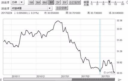 (圖五:新台幣兌換美元匯價日曲線圖,鉅亨網首頁)