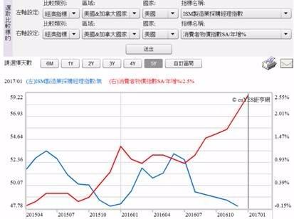 (圖一:美國CPI物價指數與ISM製造業指數,鉅亨網指標)