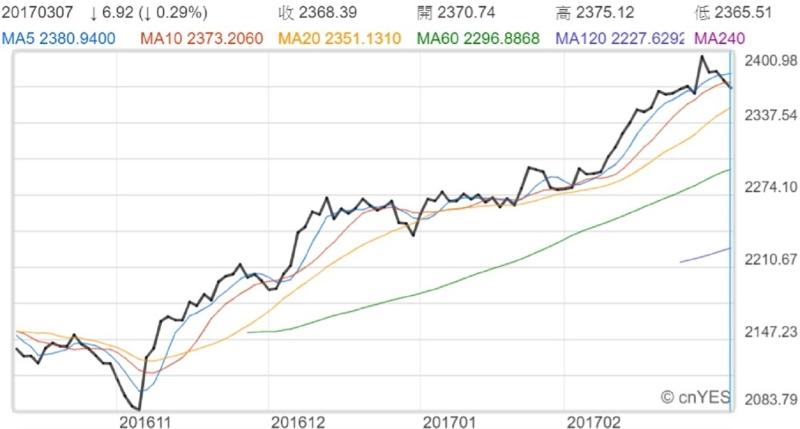 S&P 500指數近月走勢線圖
