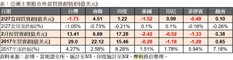 亞洲主要股市外資買賣超情形。(表:摩根投信整理提供)