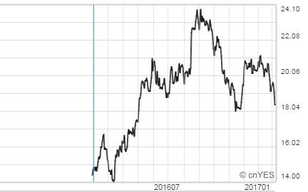 連續月紐約11號精糖價格。(圖:鉅亨網)