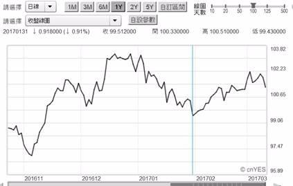 (圖三:Fed今晚真會升息?美元指數日曲線圖,鉅亨網首頁)