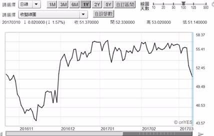 (圖一:北海布侖特原油日曲線圖,鉅亨網期貨)