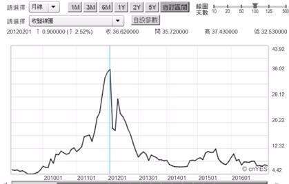 (圖五:希臘10年期公債殖利率月曲線圖,鉅亨網債券)
