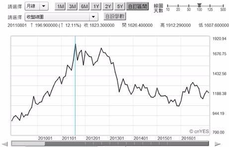 (圖六:國際金價月曲線圖,鉅亨網黃金)
