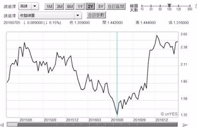 (圖二:美國10年期公債殖利率周曲線圖,鉅亨網債券 )