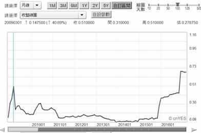 (圖四:倫敦隔夜拆款利率,鉅亨網Stock Q)