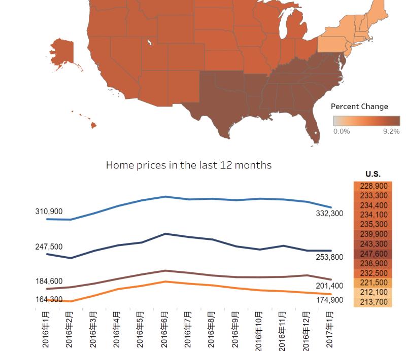美國過去12個月房價走勢