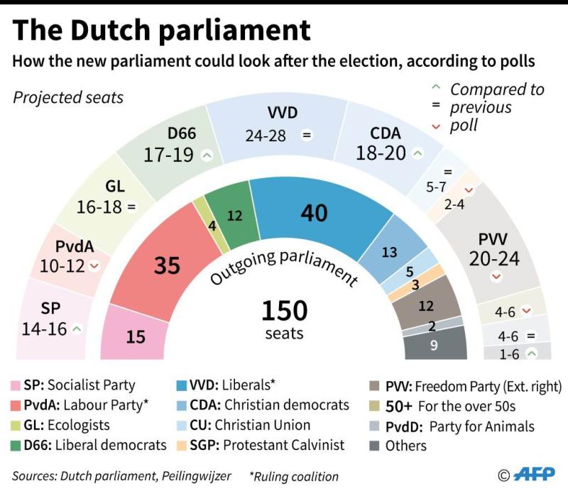 荷蘭大選後國會席次預估分布圖      (圖:AFP)