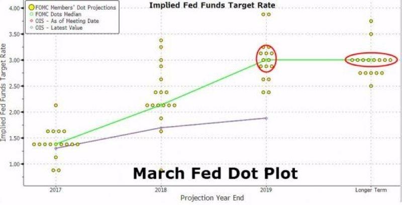 Fed 三月會議後所釋出之利率意向點陣圖 圖片來源:Zerohedge