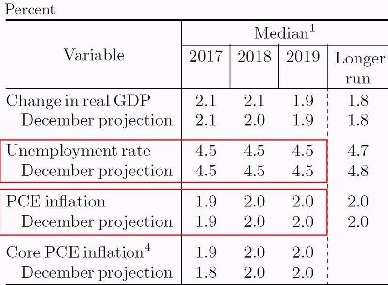 Fed 對 2017-2019 年失業率、PCE、、GDP 之估值 圖片來源:Fed