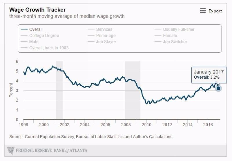 美國3個月均值薪資成長率走勢圖 圖片來源:Atlanta Fed