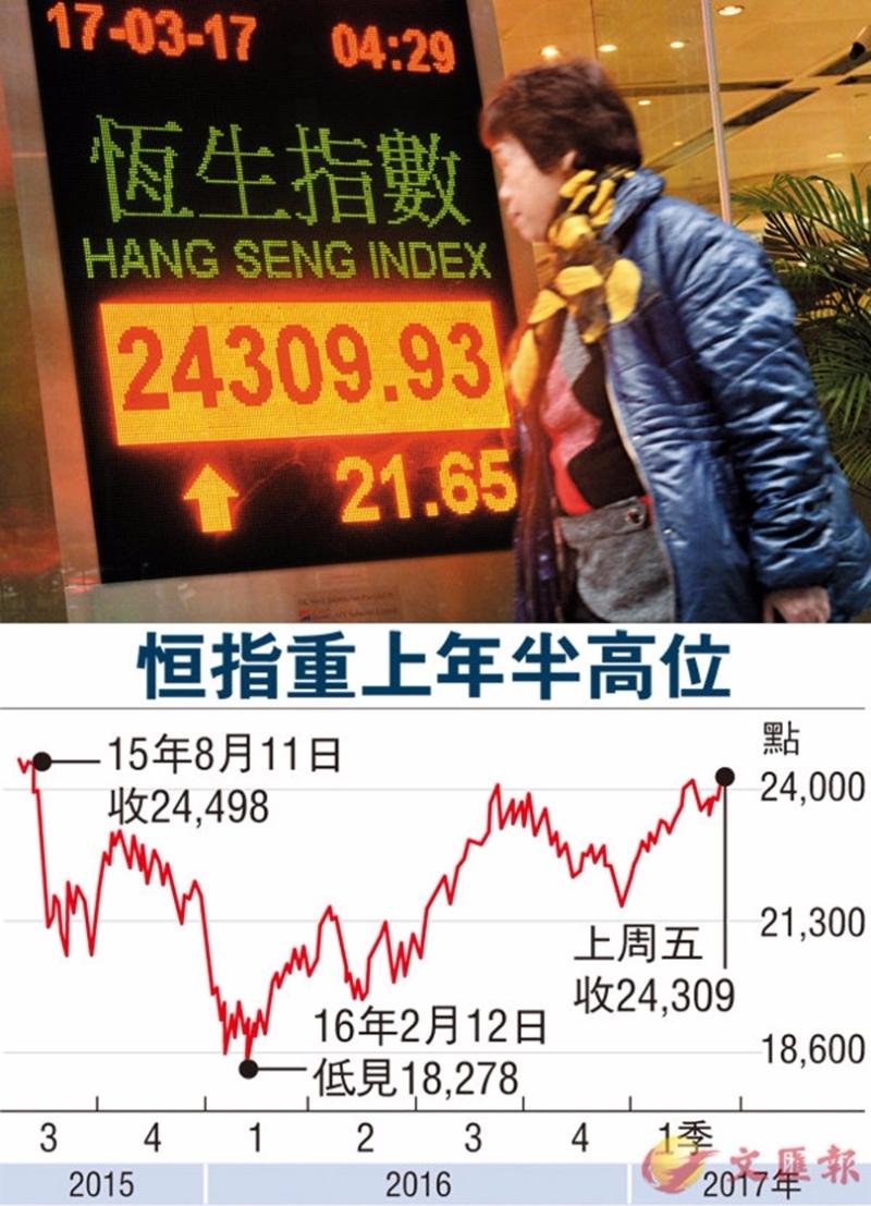 恒指上周累升741點或3.1%。 圖片來源:香港文匯報
