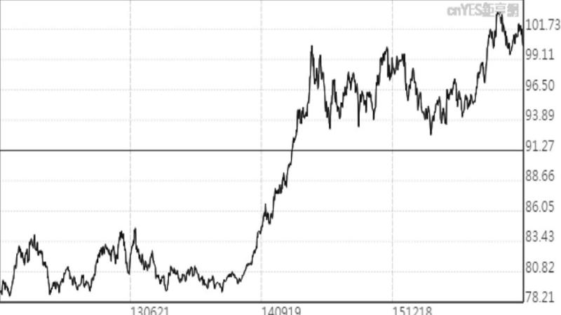 近年來美元指數走勢線圖。