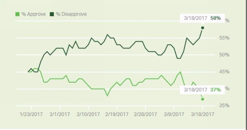 淺綠:川普支持綠 37% 深綠:川普不支持綠 58% 圖片來源:Gallup
