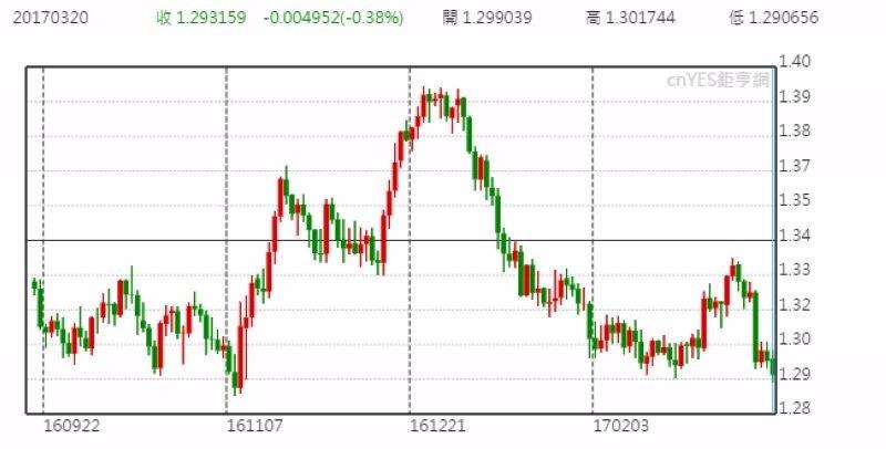 澳元兌美元日線走勢圖 (近半年以來表現)