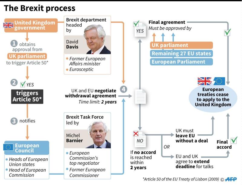 英國脫歐程序      (圖:AFP)