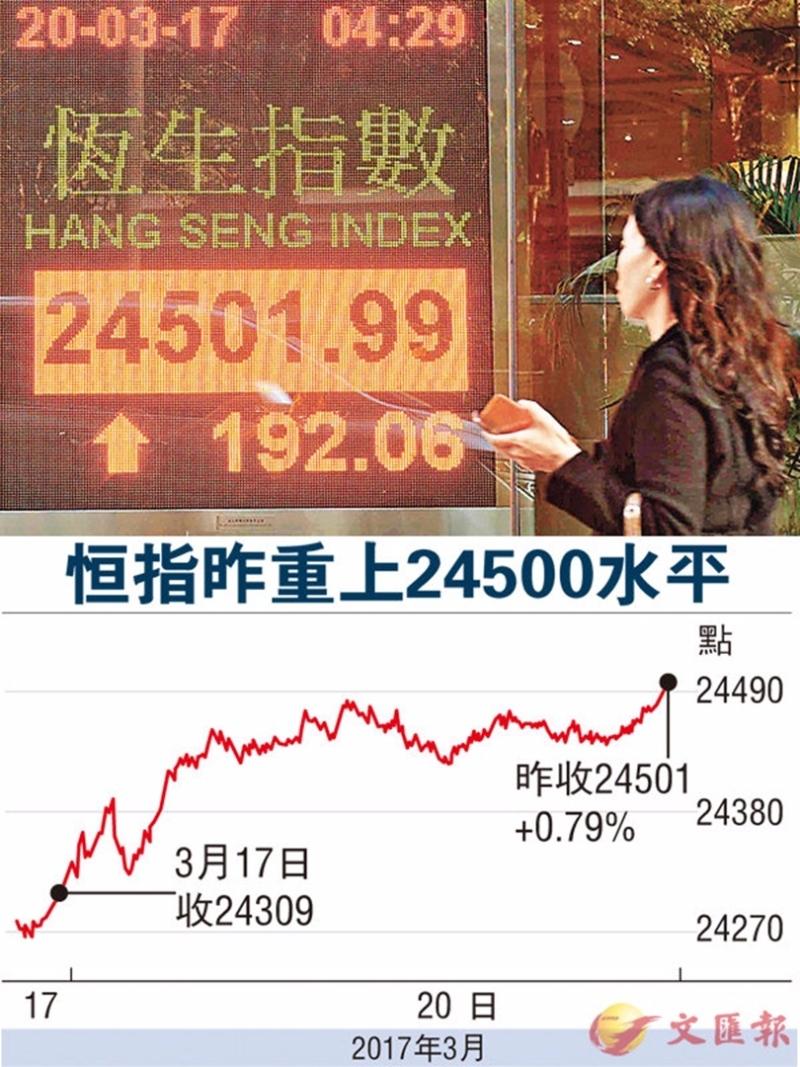 恒指昨成交984億港元。 圖片來源:香港文匯報