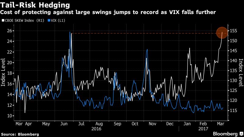 白線:Skew指數近年走勢線圖。藍線:VIX指數同期走勢圖。(來源:彭博)