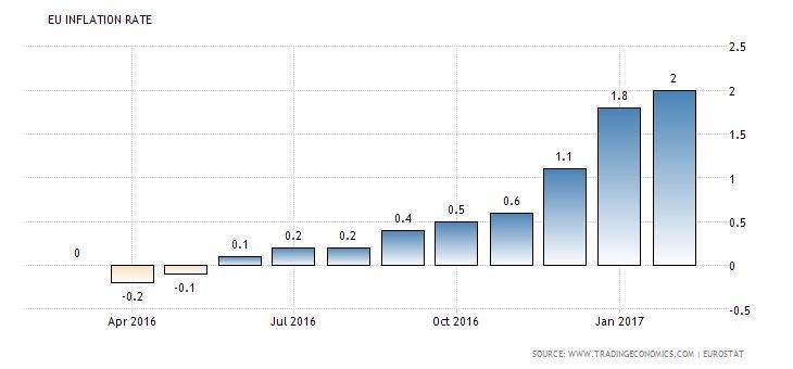 歐元區通膨率 (近一年以來表現) 圖片來源:tradingeconomics
