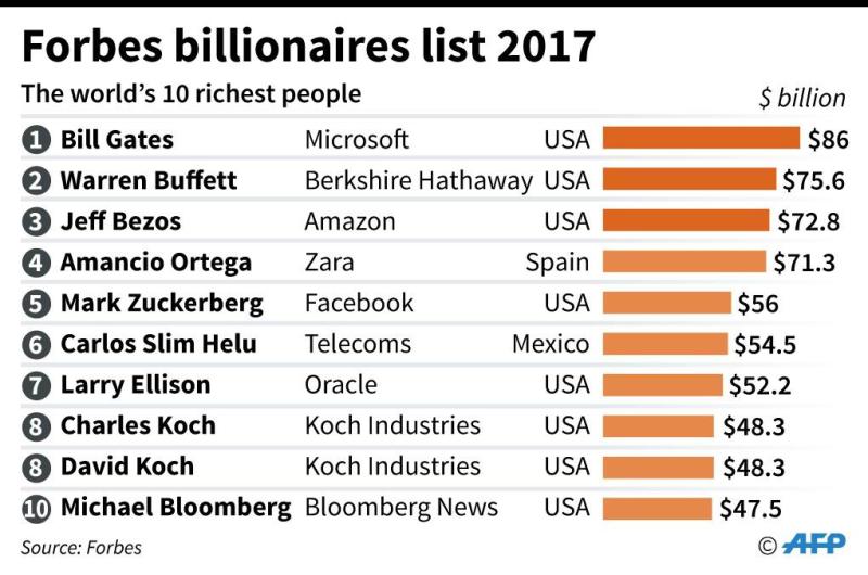 富比士2017年全球十大富豪排行榜      (圖:AFP)