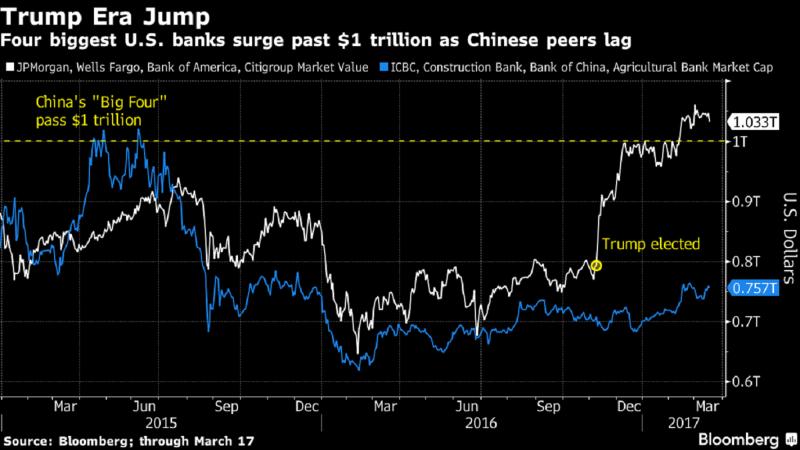 白線:美國4大銀行總市值趨勢線圖。藍線:中國4大銀行總市值趨勢線圖。(圖片來源:彭博)