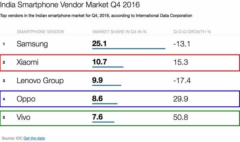印度市場手機市佔率排名 (截至2016年Q4止) 圖片來源:IDC