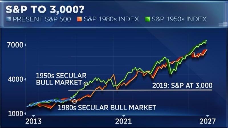 藍:目前S&P500型態 綠:1950年代S&P500型態 橘:1980年S&P500型態 圖片來源:CNBC