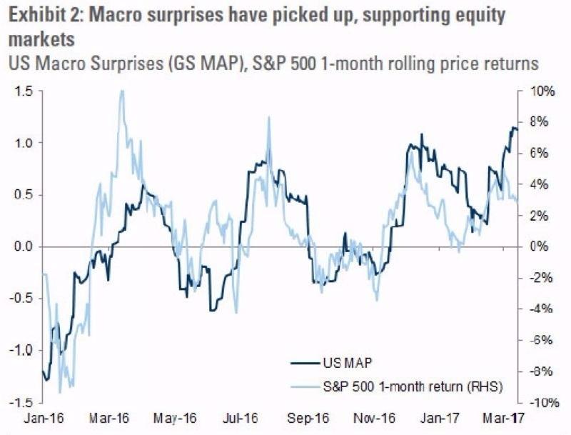 深藍:高盛美國宏觀經濟驚奇指數 淺藍:S&P 500 月均報酬 圖片來源:Goldman Sachs