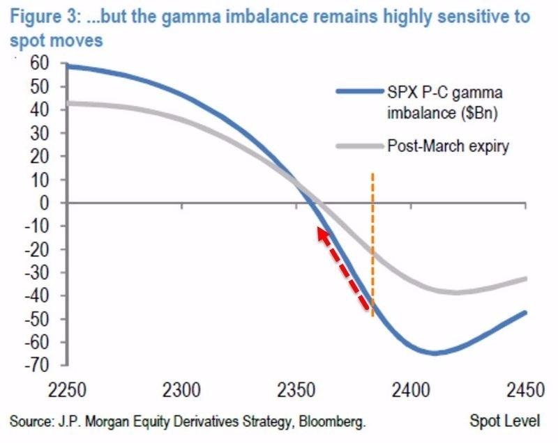 伽馬失衡曲線在四巫日之後,暗示美股選擇權市場已轉向賣權佈局 圖片來源:Zerohedge