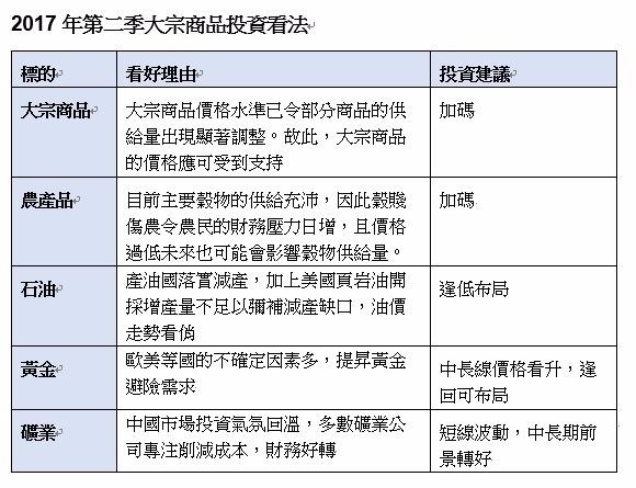 資料來源:各投信業者、資料整理:鉅亨網記者陳慧菱、宋宜芳