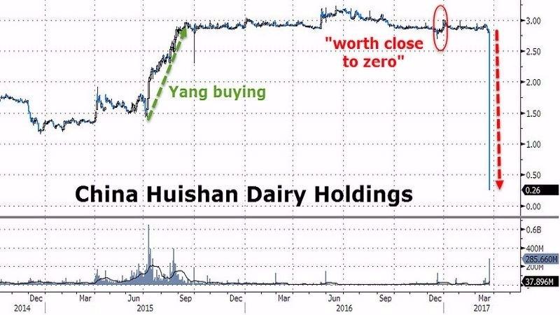 中國輝山乳業股價日線走勢圖 (2014年至今) 圖片來源:Zerohedge