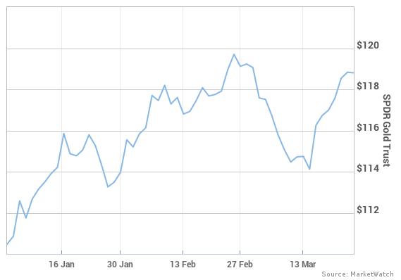 SPDR Gold Trust 走勢圖。圖片來源:《MarketWatch》
