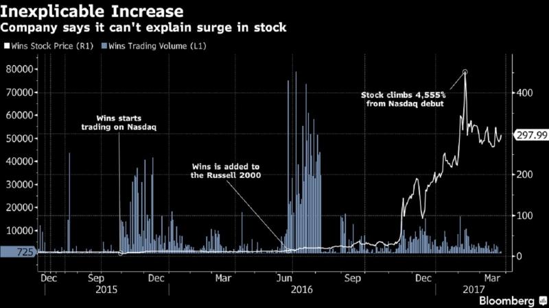 穩勝上市以來股價走勢(白線)及交易量(藍柱)線圖。(圖片來源:彭博)