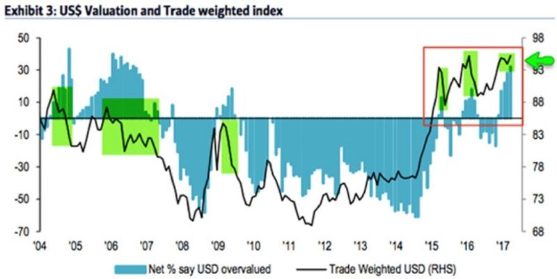 藍柱:認為美元高估的經理人比例。黑線:貿易加權美元指數走勢。