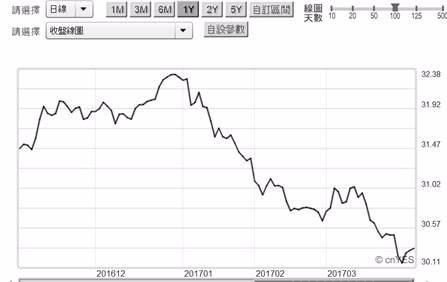 (圖三:美元兌換新台幣匯率升值趨勢,鉅亨網首頁)