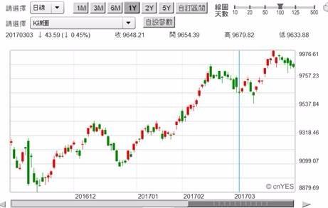 (圖一:台股加權股價指數日K線圖)
