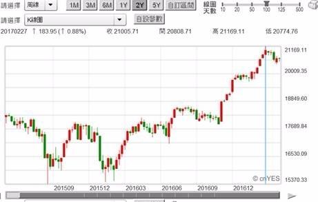(圖四:道瓊工業股價指數周K線圖,鉅亨網首頁)