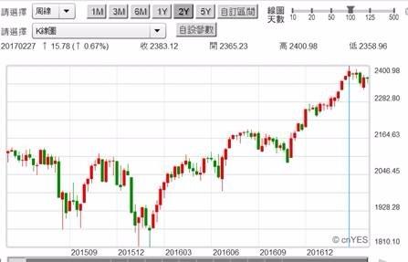 (圖五:S&P500股價指數周K線圖,鉅亨網首頁)
