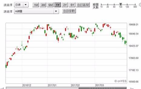 (圖一:日經225股價反應Fed「縮表」利空,鉅亨網)