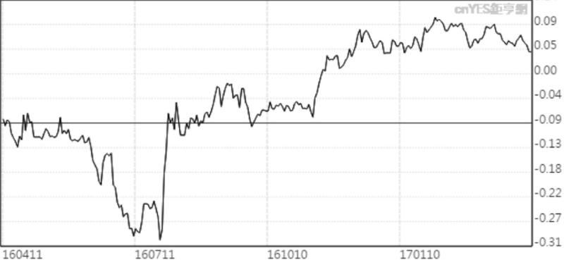 日本10年期公債殖利率近月走勢線圖