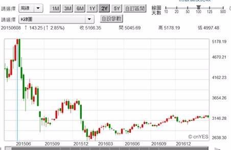 (圖一:上證綜合股價指數周K線圖,鉅亨網首頁)