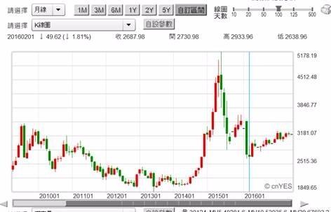 (圖二:中國上證股價指數月K線圖,鉅亨網首頁)