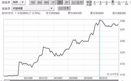 (圖三:人民幣兌換美元匯率周曲線圖,鉅亨網首頁)