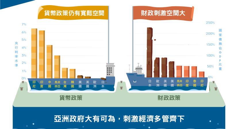 亞洲政府大有可為,刺激經濟方式可彈性運用。(富達提供)