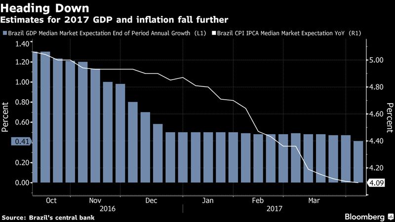 柱狀(左軸):市場對巴西今年之GDP預估 白線(右軸):市場對巴西今年之通膨預估 圖片來源:Bloomberg