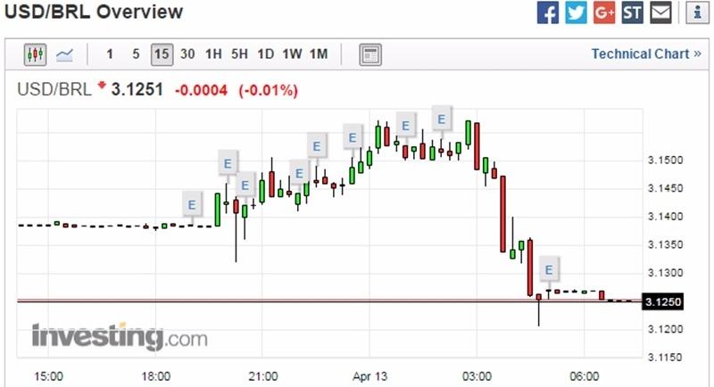 美元兌巴西雷亞爾 15 分鐘走勢圖 圖片來源:Investing.com
