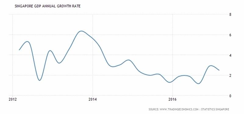 新加坡 GDP 年增率表現 (2012年至今) 圖片來源:tradingeconomics